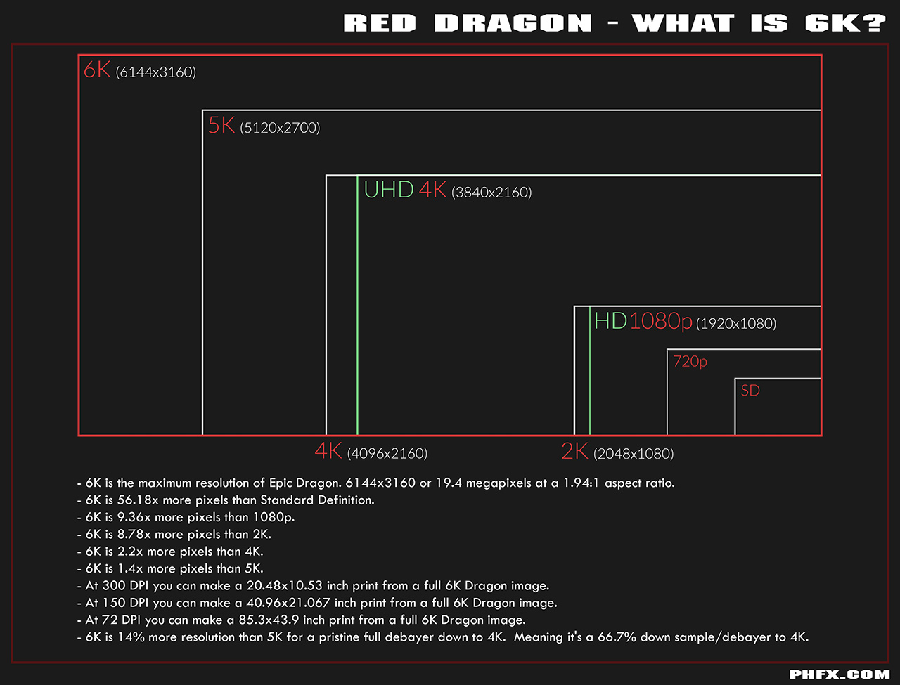 red format coverage comparison chart